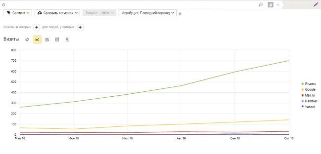 Пример роста поискового трафика
